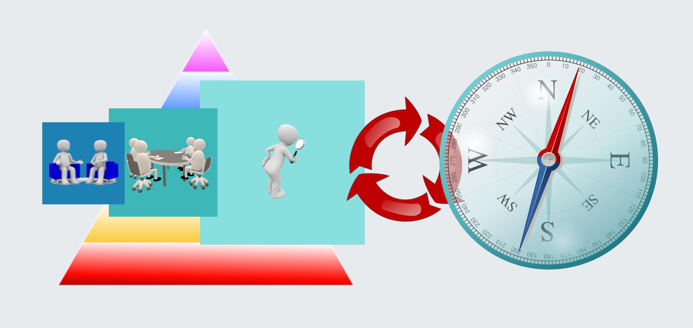 Fase 1, Rilevazione - Fase 2, Elaborazione - Fase 3, Reporting